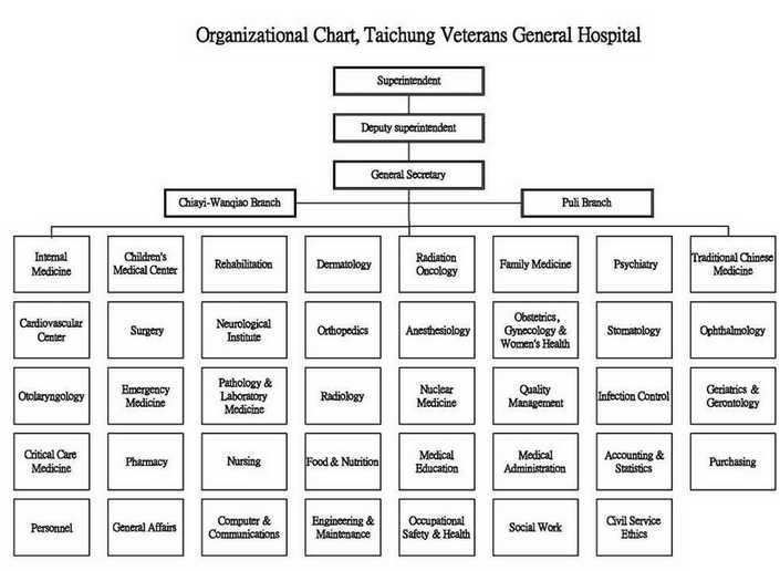 This is Organizational Chart, Taichung Veterans General Hospital. Including Superintendent, Deputy Superintendent, General Secretary, and other departments.